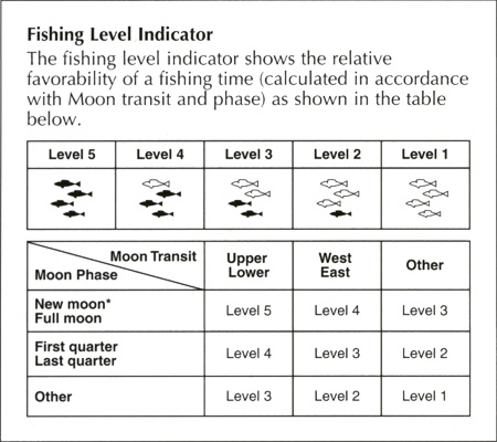 and indicates best fishing times with fish marks moon phase indicator